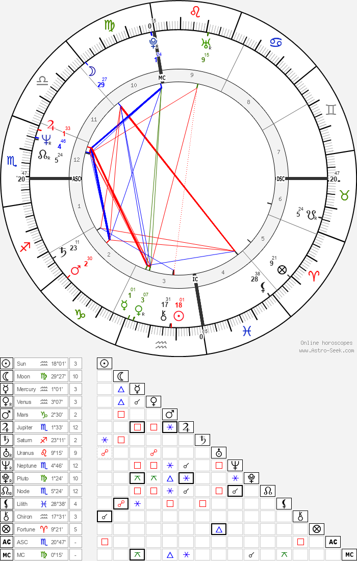 Terry Carlton - Astrology Natal Birth Chart