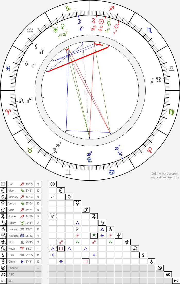 Tetsuji Takechi - Astrology Natal Birth Chart