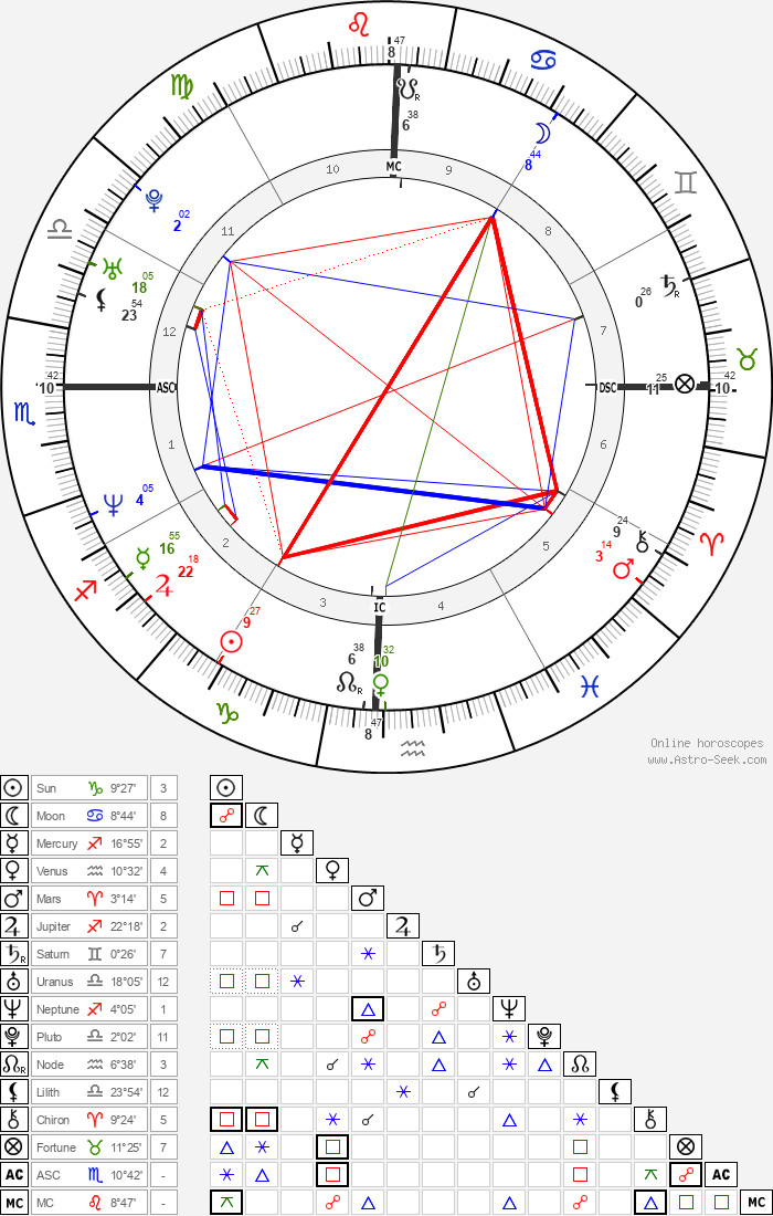 Thai-Cong Quach - Astrology Natal Birth Chart
