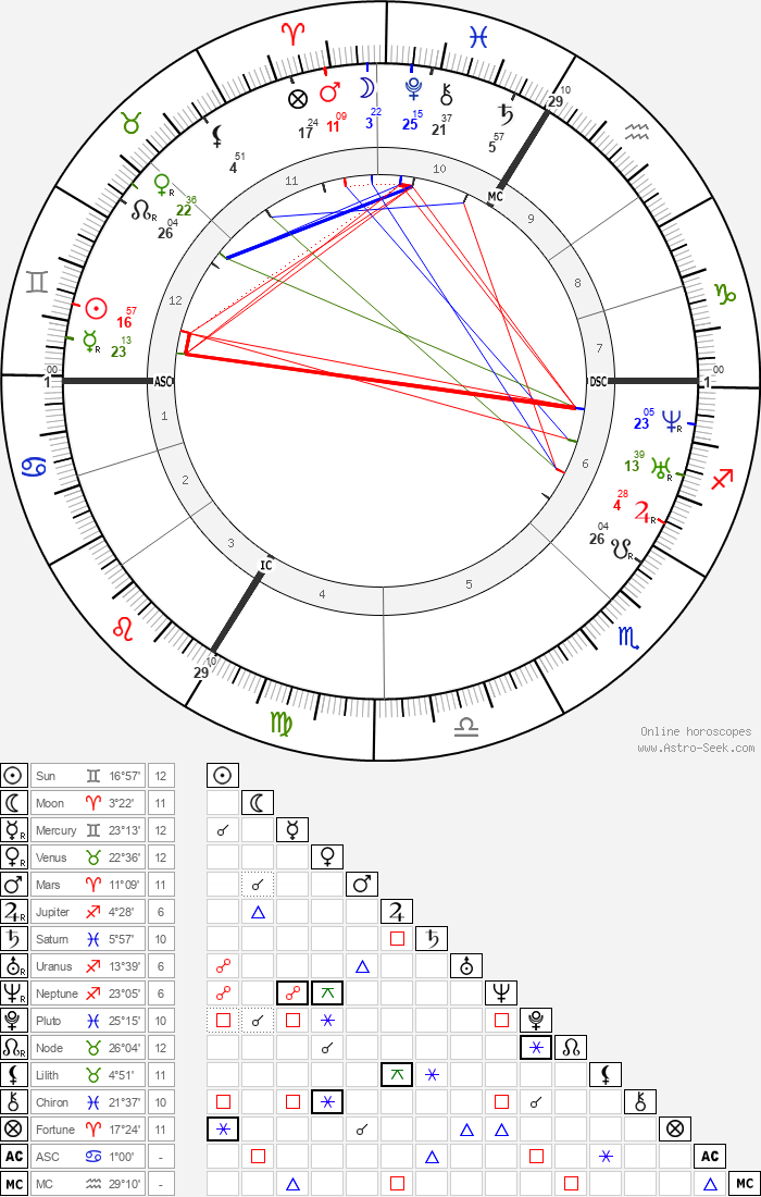 Théodore Ballu - Astrology Natal Birth Chart