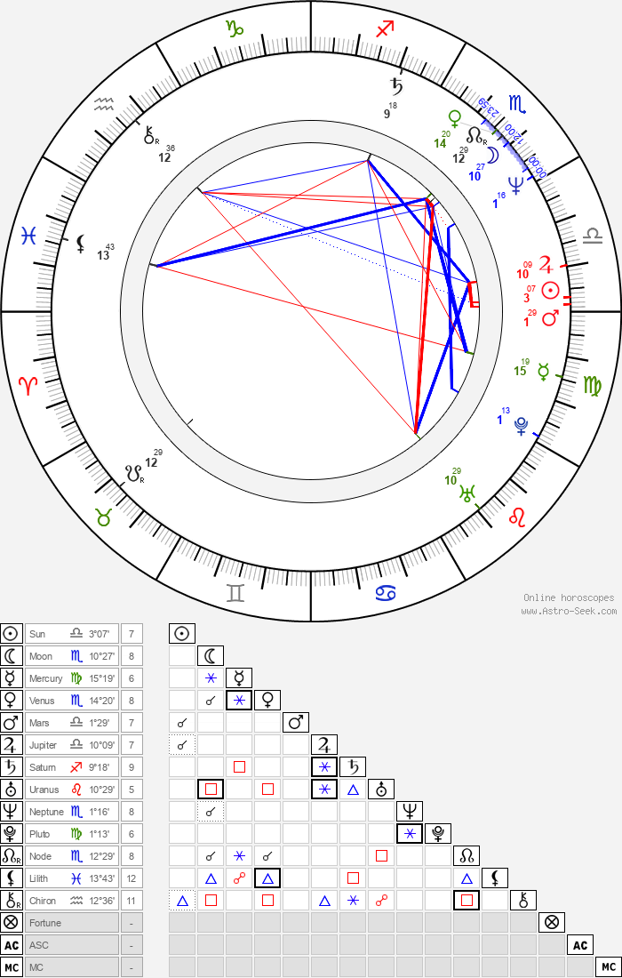 Thijs Berman - Astrology Natal Birth Chart