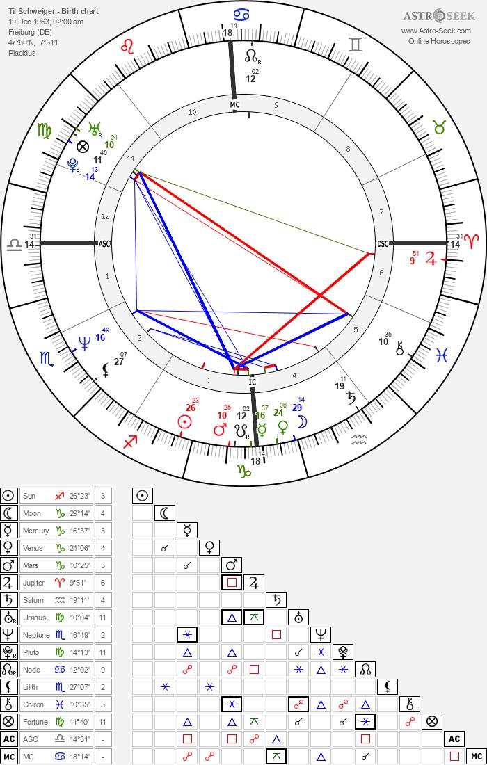 Til Schweiger Birth Chart Horoscope, Date of Birth, Astro