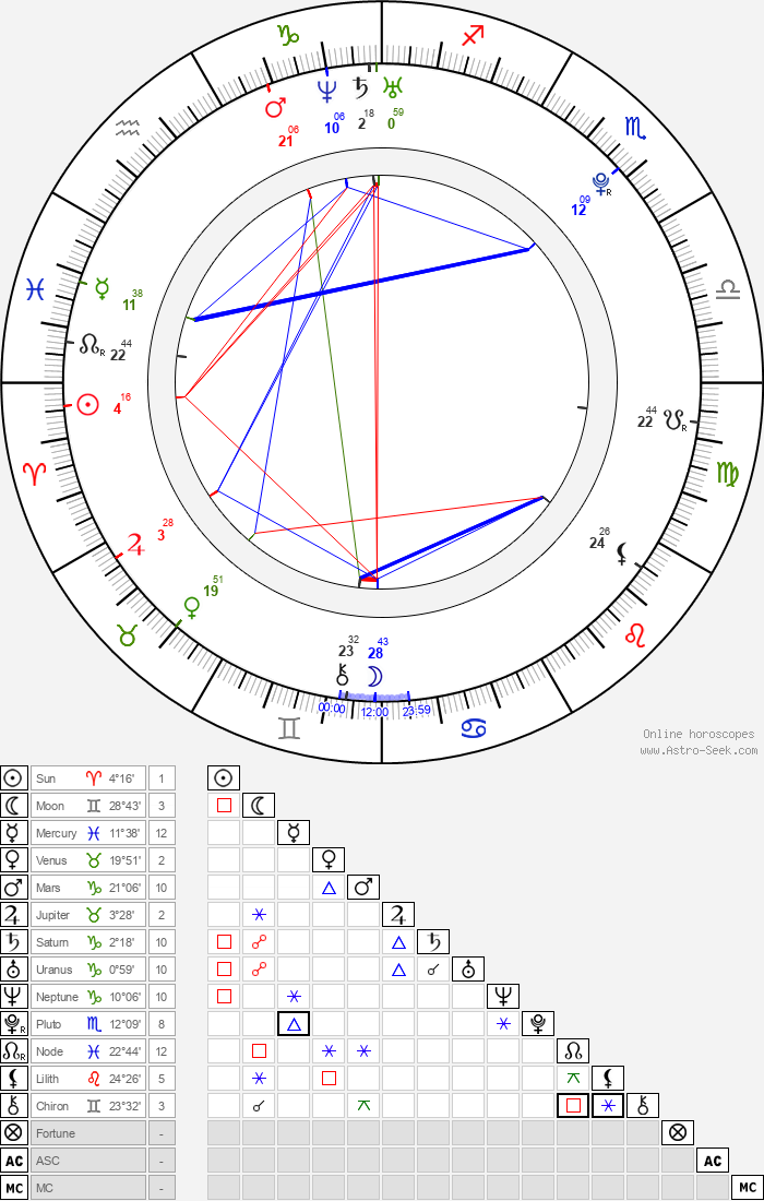 Tim Shieff - Astrology Natal Birth Chart