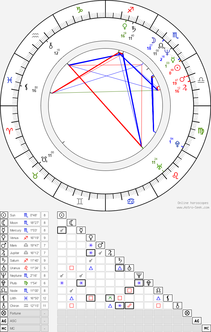 Timo Reinikka - Astrology Natal Birth Chart
