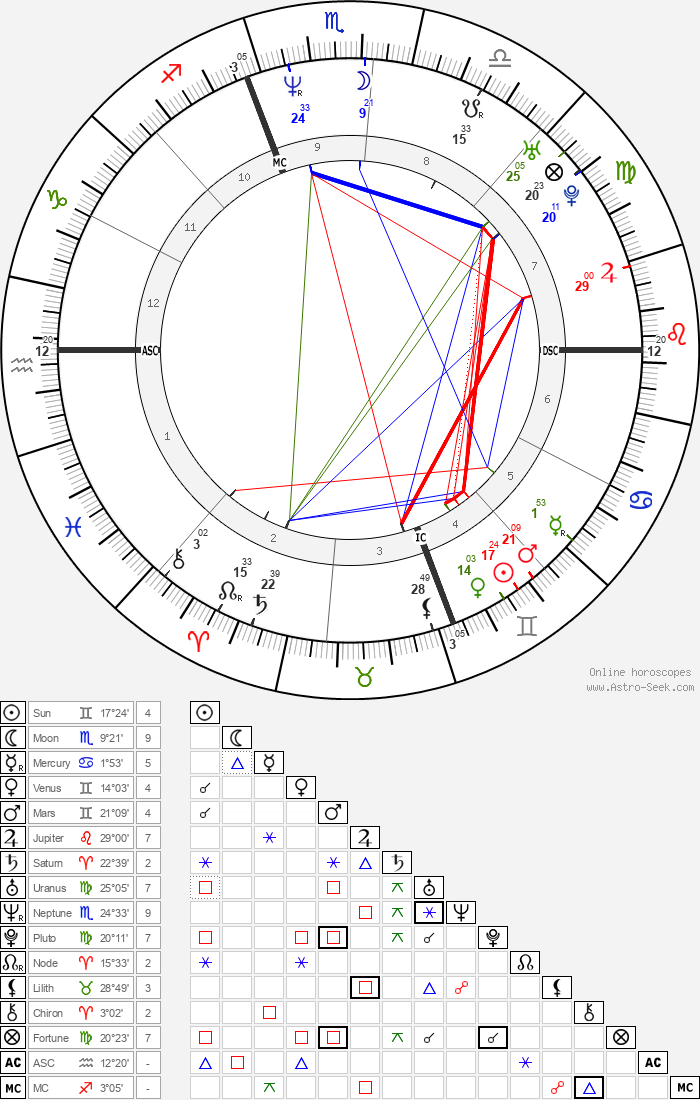 Timothy Murray - Astrology Natal Birth Chart