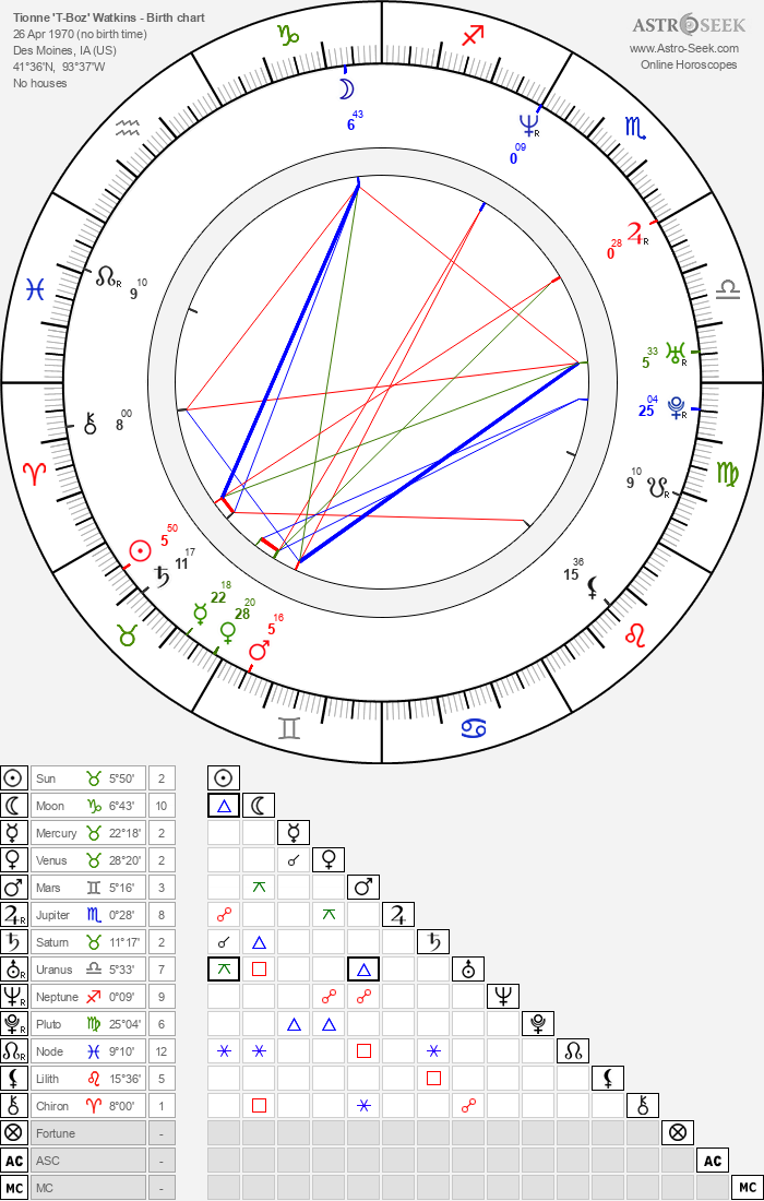 Tionne 'T-Boz' Watkins - Astrology Natal Birth Chart