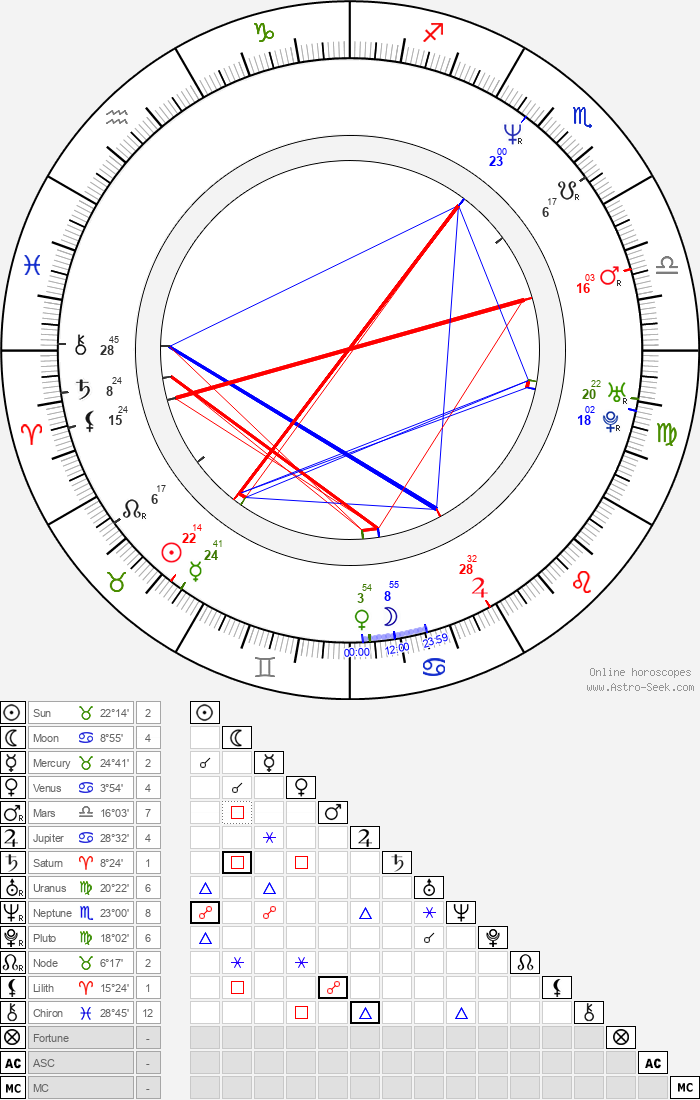 Tish Cyrus - Astrology Natal Birth Chart
