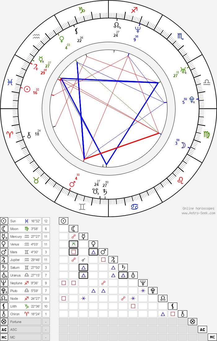 Tobias Menzies - Astrology Natal Birth Chart