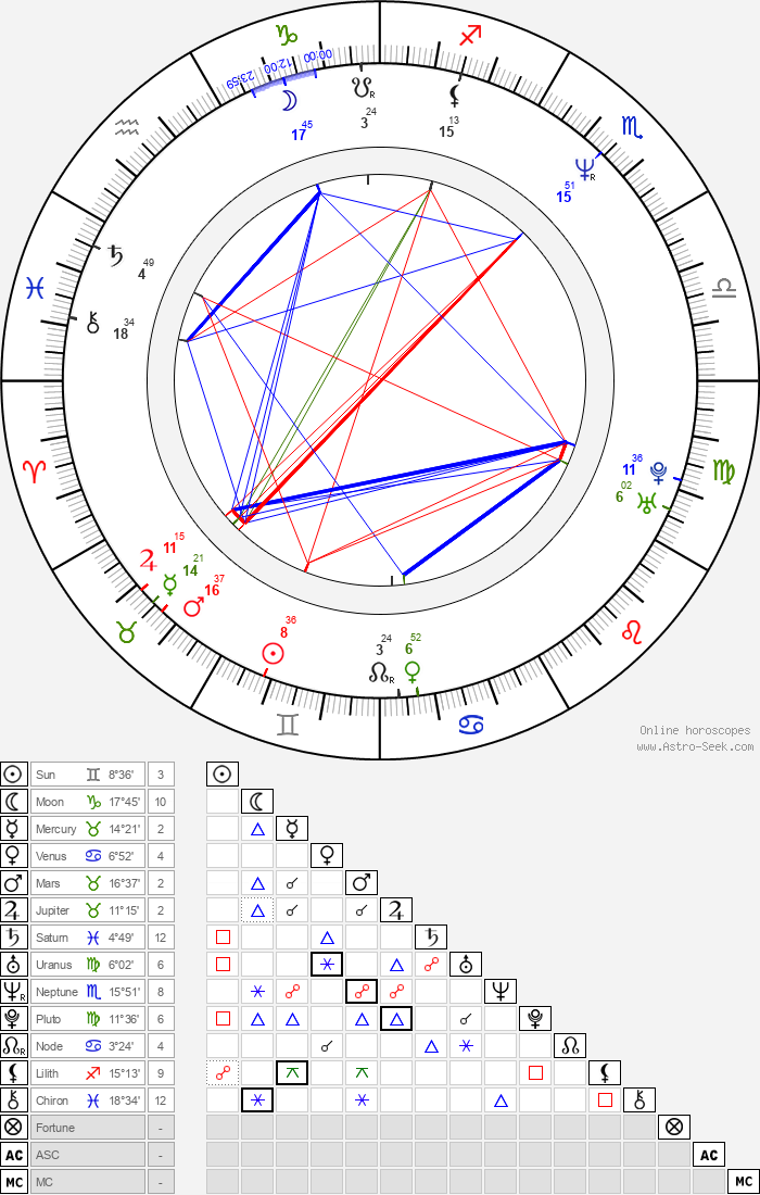 Todd Rippon - Astrology Natal Birth Chart