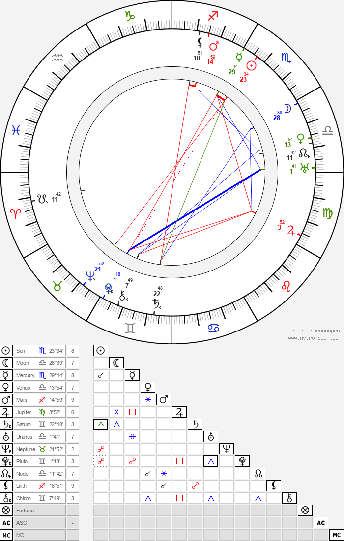 Toivo Louko - Astrology Natal Birth Chart