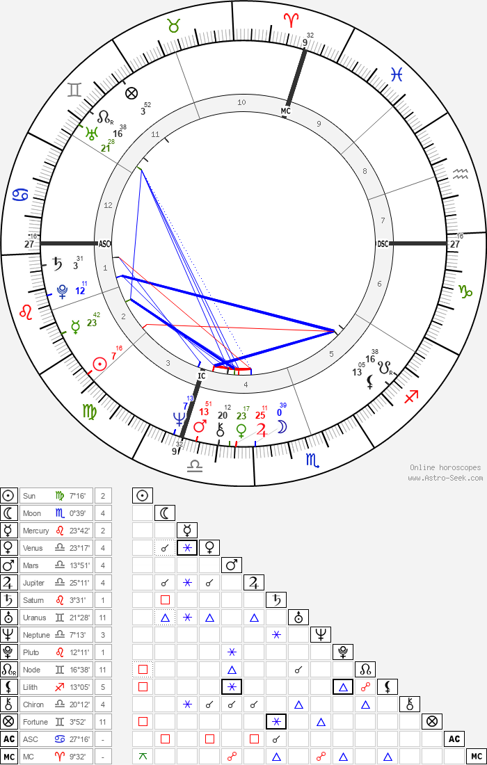 Tom Coughlin - Astrology Natal Birth Chart