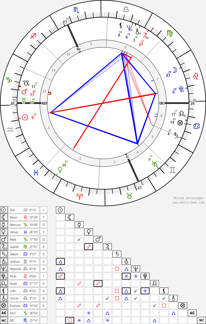 Tom Selleck - Astrology Natal Birth Chart