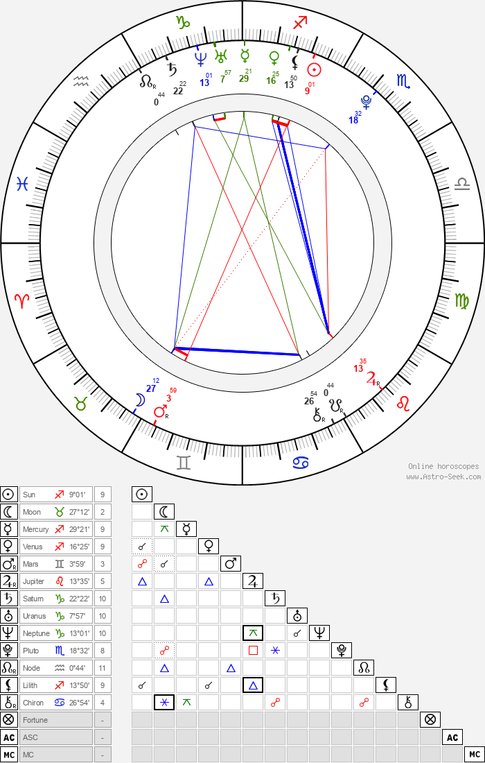 Tomáš Tatar - Astrology Natal Birth Chart