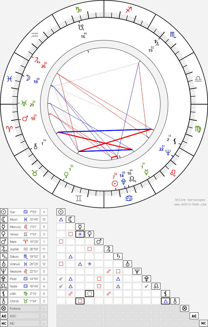 Tony Carreon - Astrology Natal Birth Chart