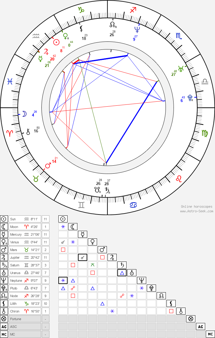 Tony Delk - Astrology Natal Birth Chart