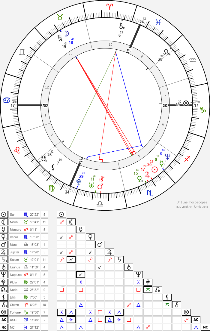 Tonya Harding - Astrology Natal Birth Chart