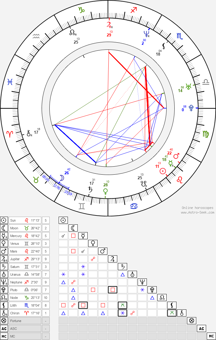 Tore Renberg - Astrology Natal Birth Chart