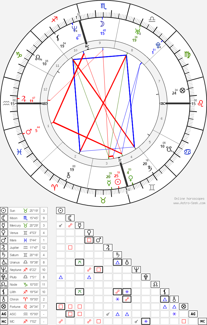 Tori Spelling - Astrology Natal Birth Chart