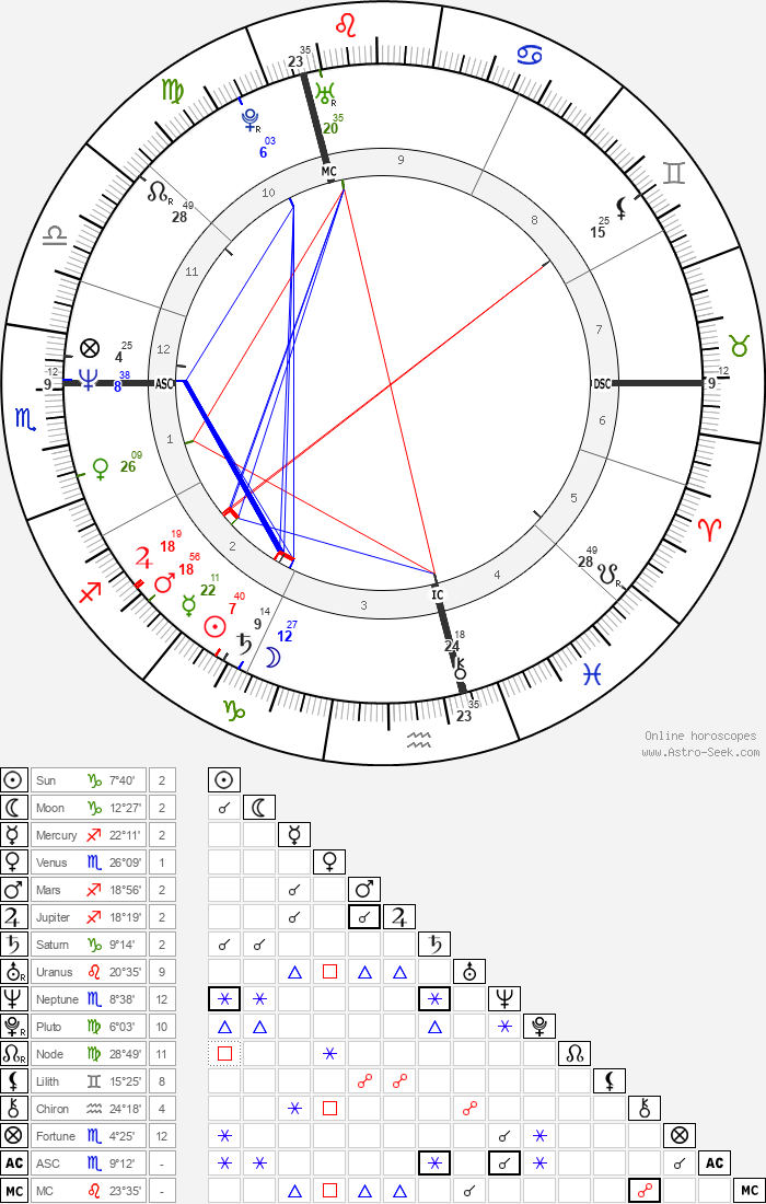 Tracey Ullman - Astrology Natal Birth Chart
