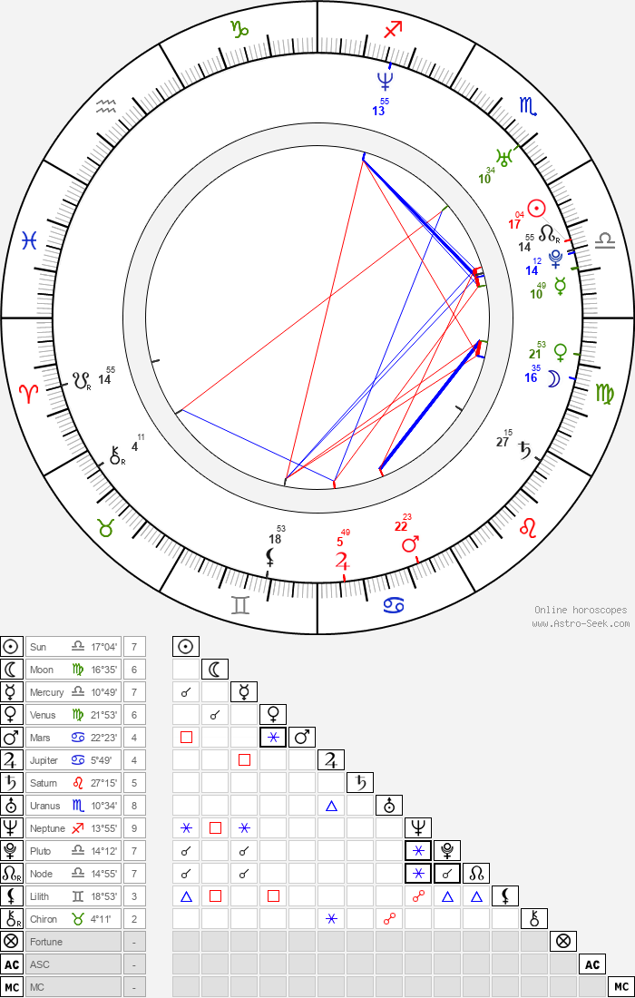 Travis Bowen - Astrology Natal Birth Chart