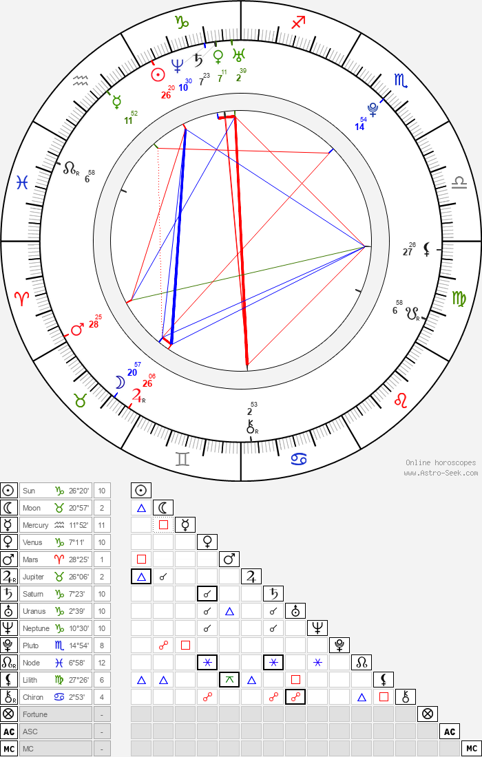 Travis Caldwell - Astrology Natal Birth Chart