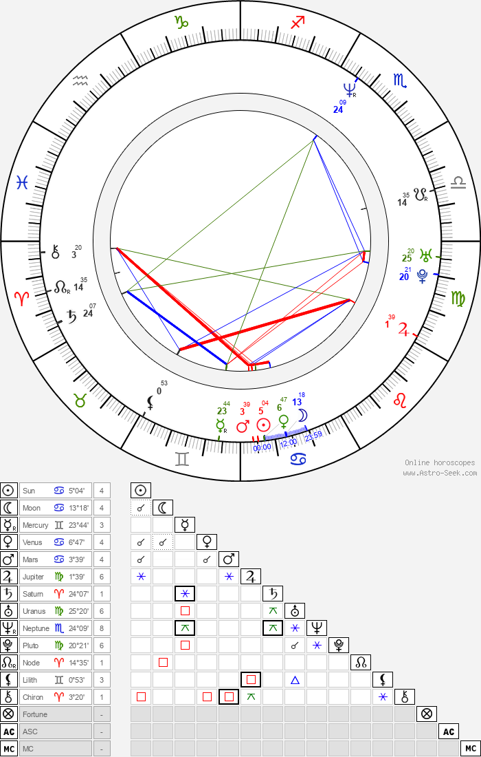 Travis Fine - Astrology Natal Birth Chart