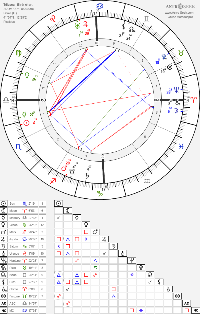 Trilussa - Astrology Natal Birth Chart