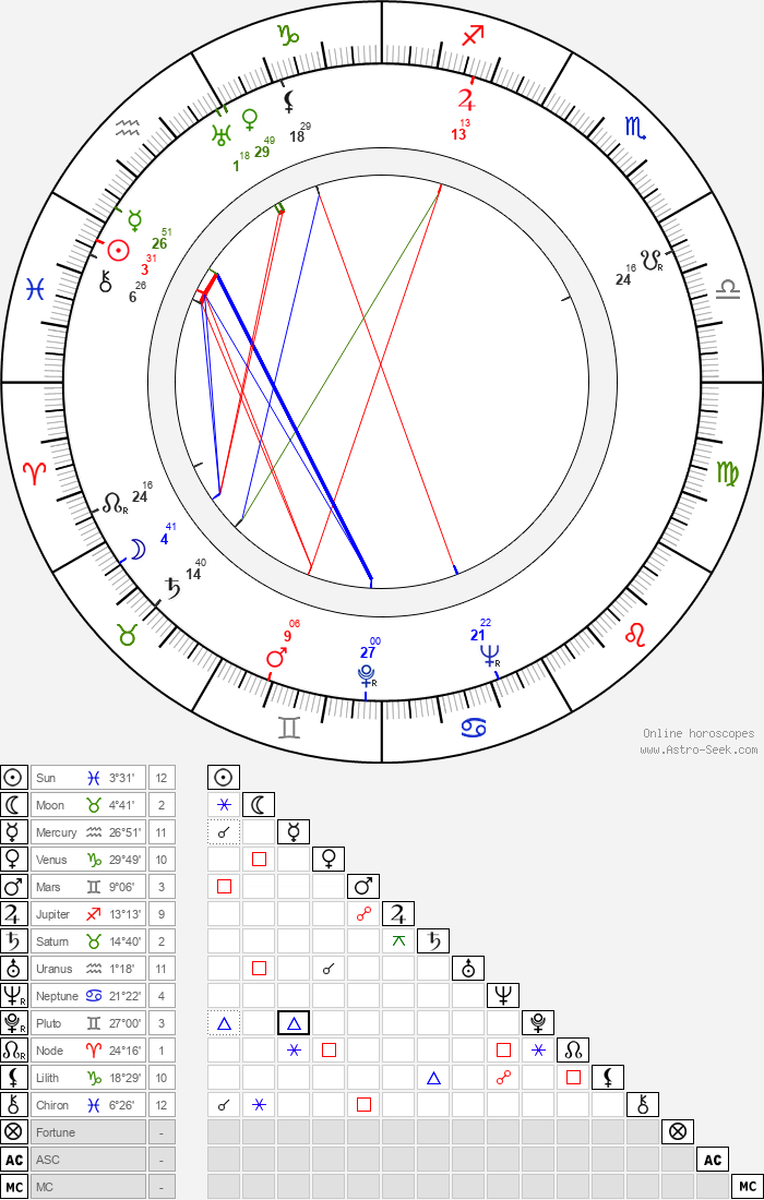 Truda Grosslichtová - Astrology Natal Birth Chart