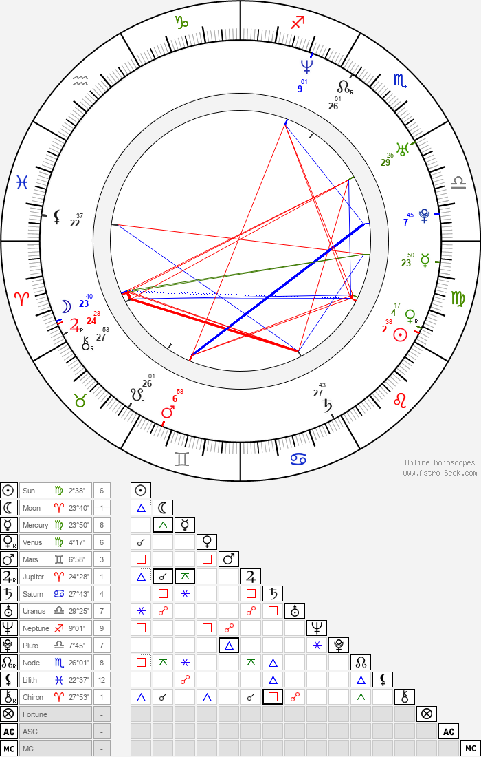Tyler Connolly - Astrology Natal Birth Chart