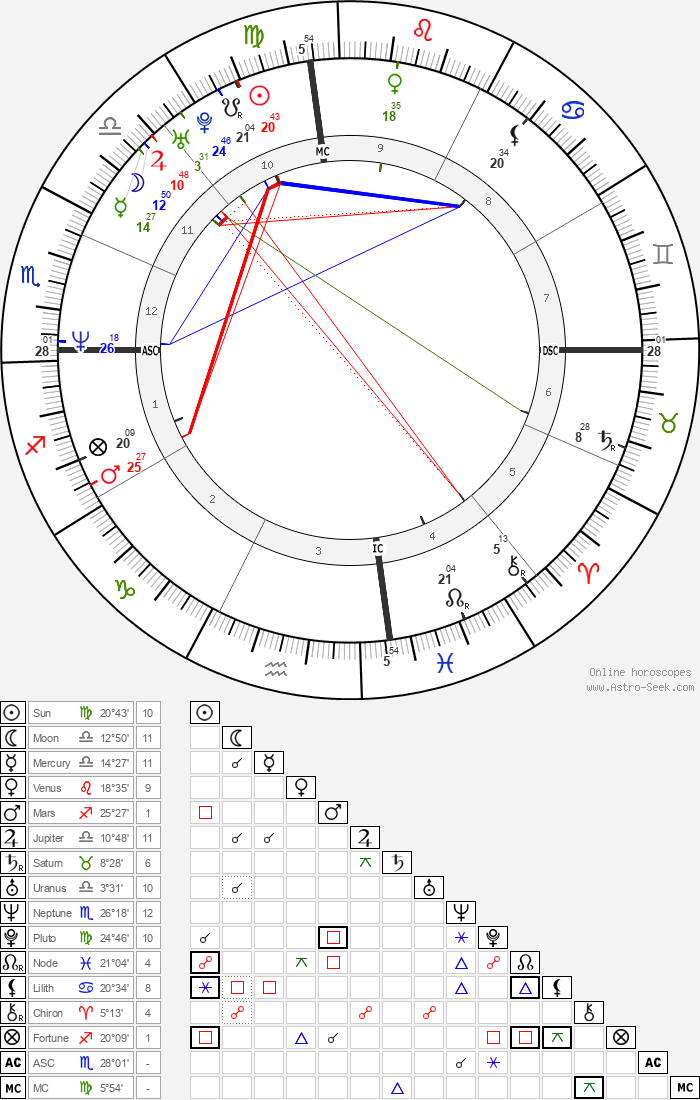Tyler Perry - Astrology Natal Birth Chart