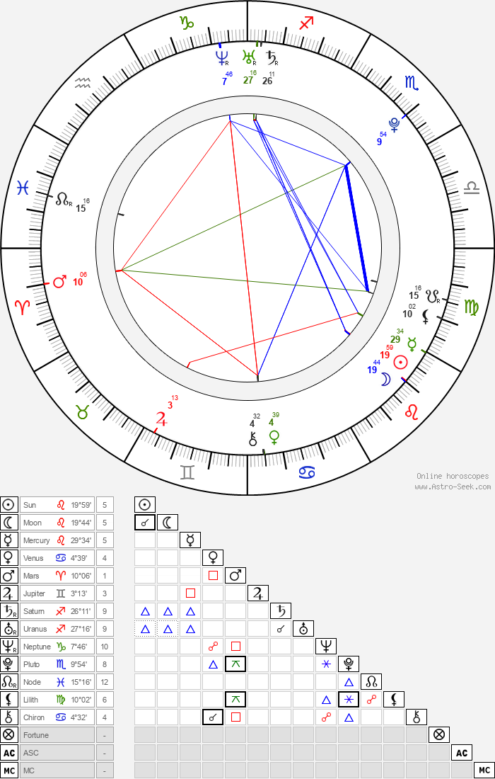 Tyson Fury - Astrology Natal Birth Chart