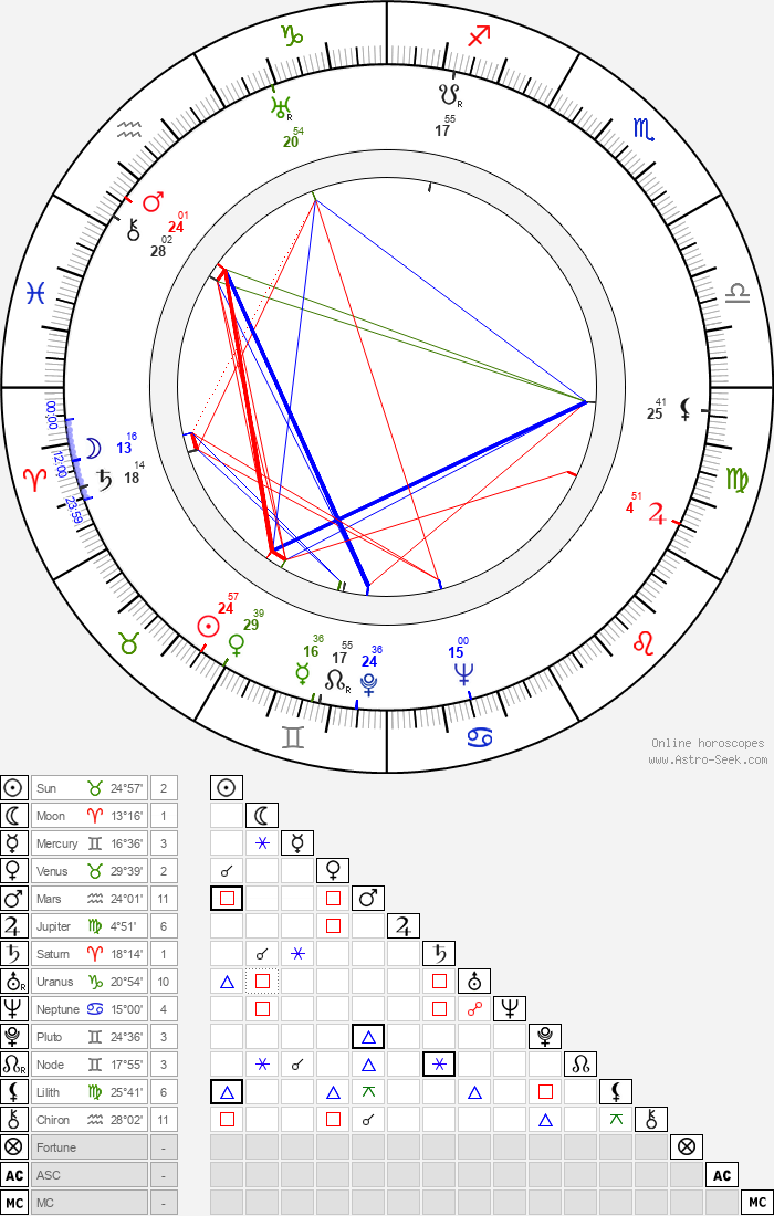 Ubaldo Martínez - Astrology Natal Birth Chart