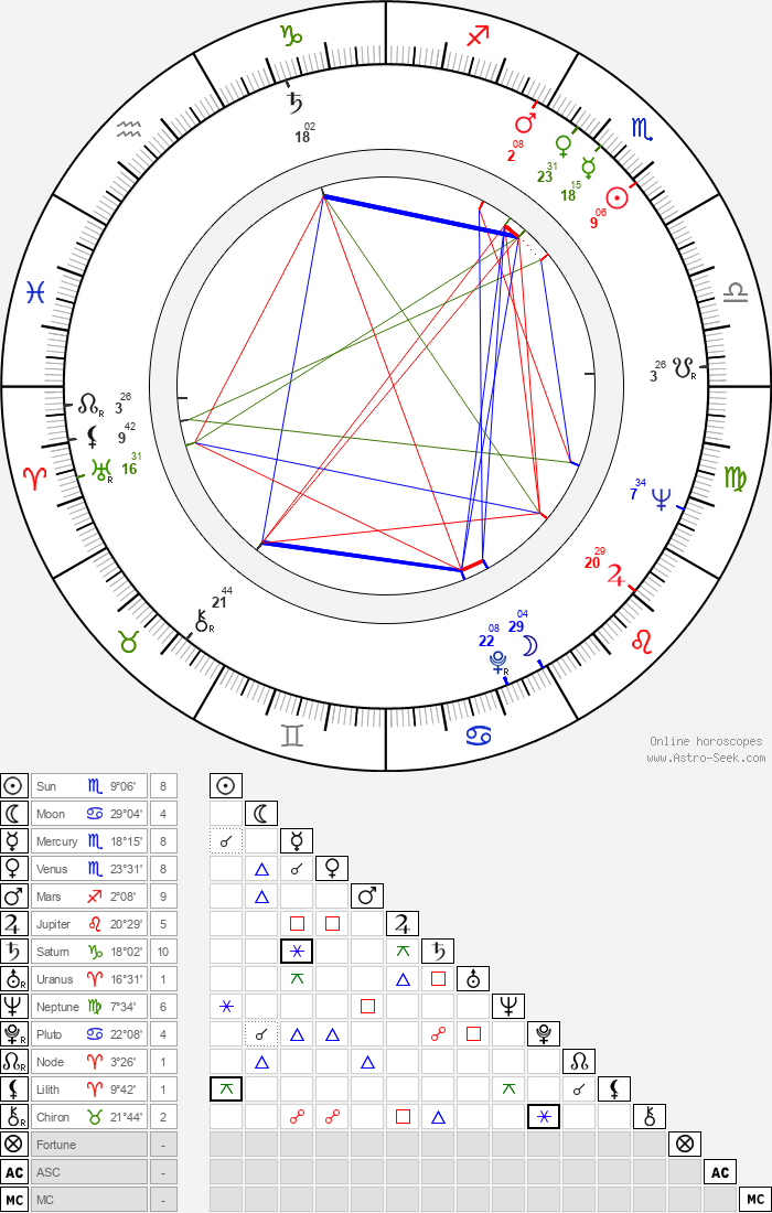 Ulvi Dogan - Astrology Natal Birth Chart