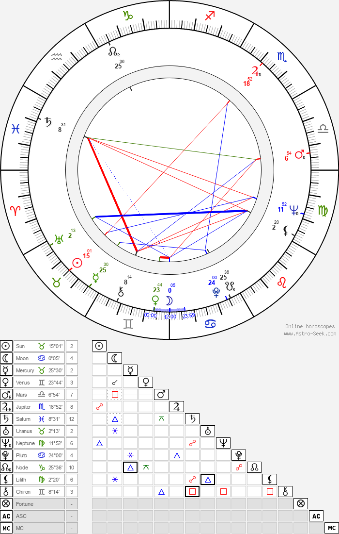 Uri Dan - Astrology Natal Birth Chart
