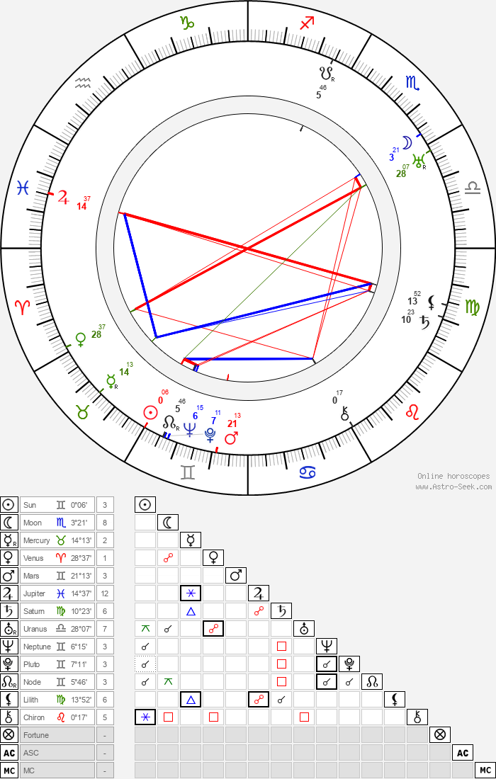 Uuno Montonen - Astrology Natal Birth Chart