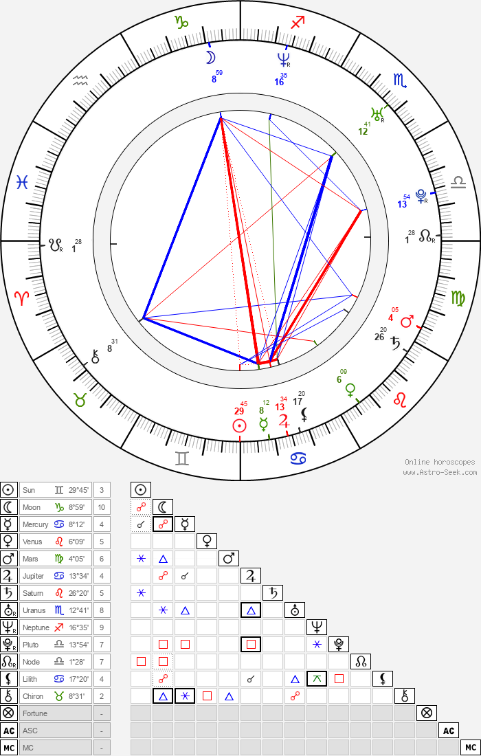 Valentina Pace - Astrology Natal Birth Chart