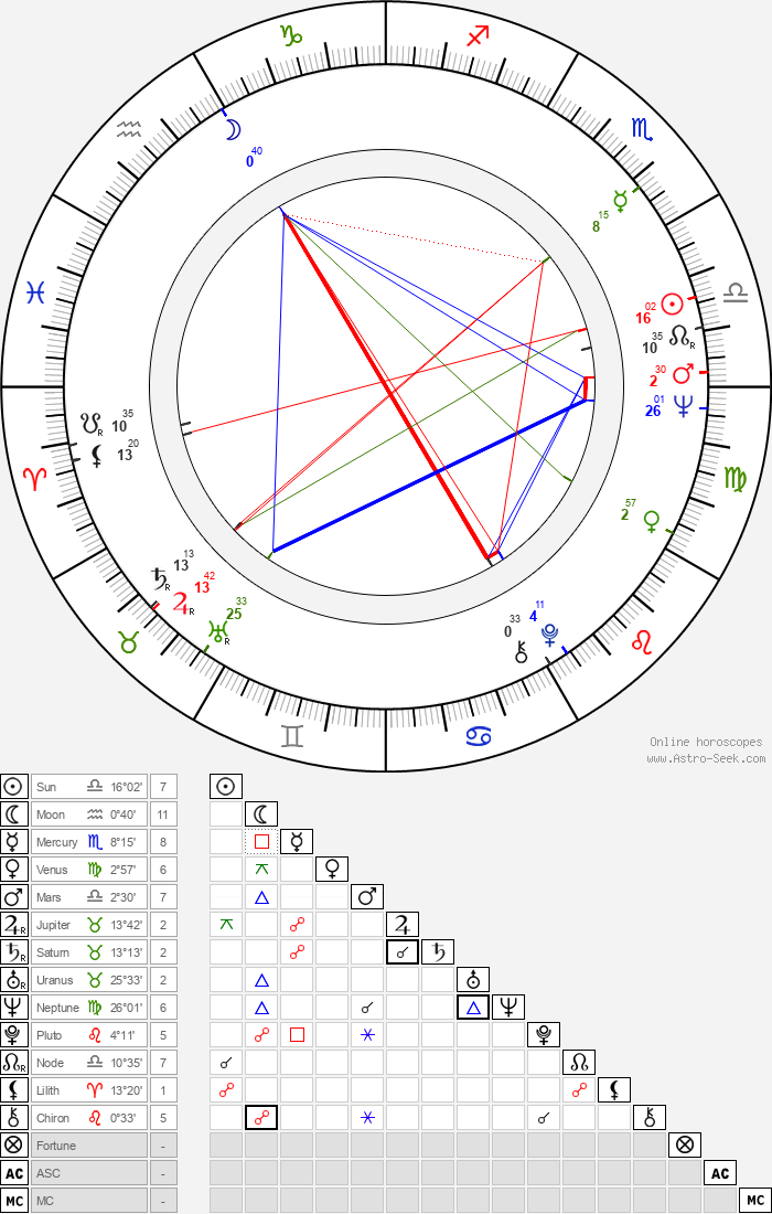 Valeriy Nosik - Astrology Natal Birth Chart