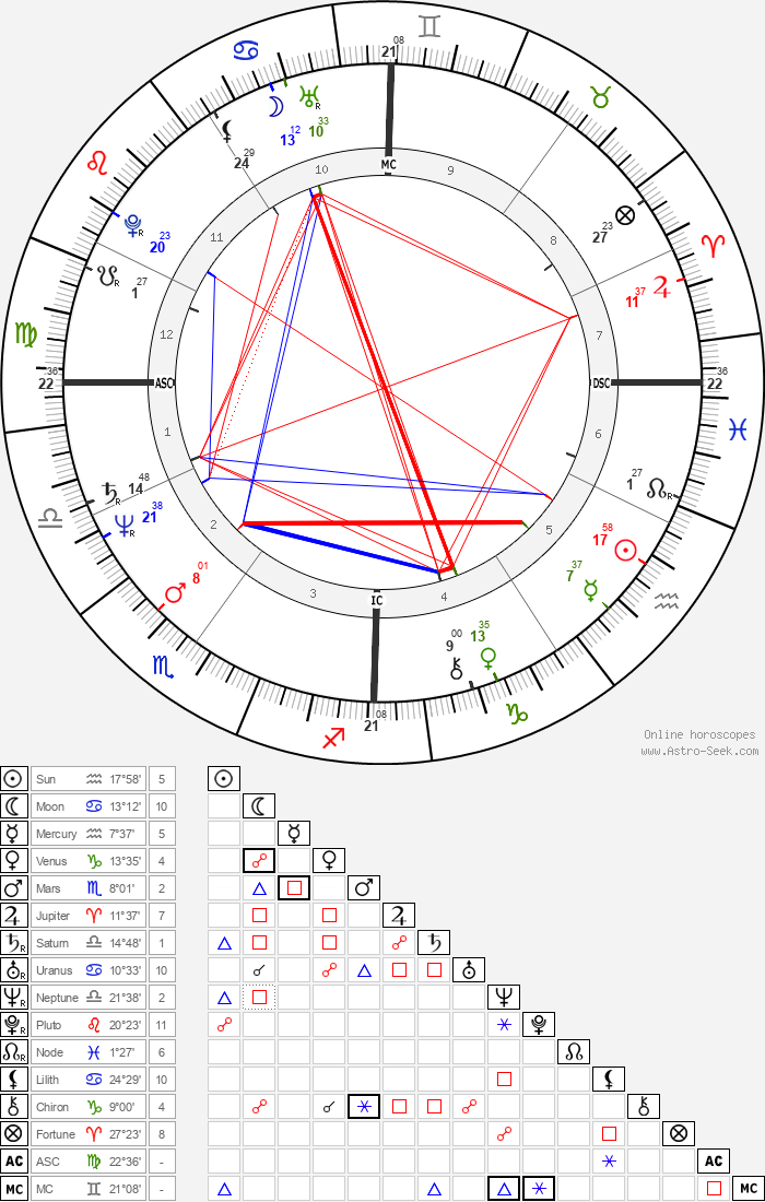 Vasco Rossi - Astrology Natal Birth Chart