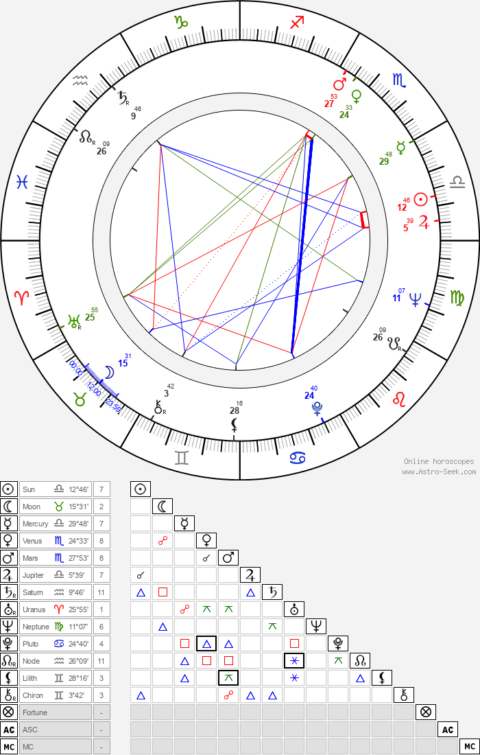 Vasilica Tastaman - Astrology Natal Birth Chart