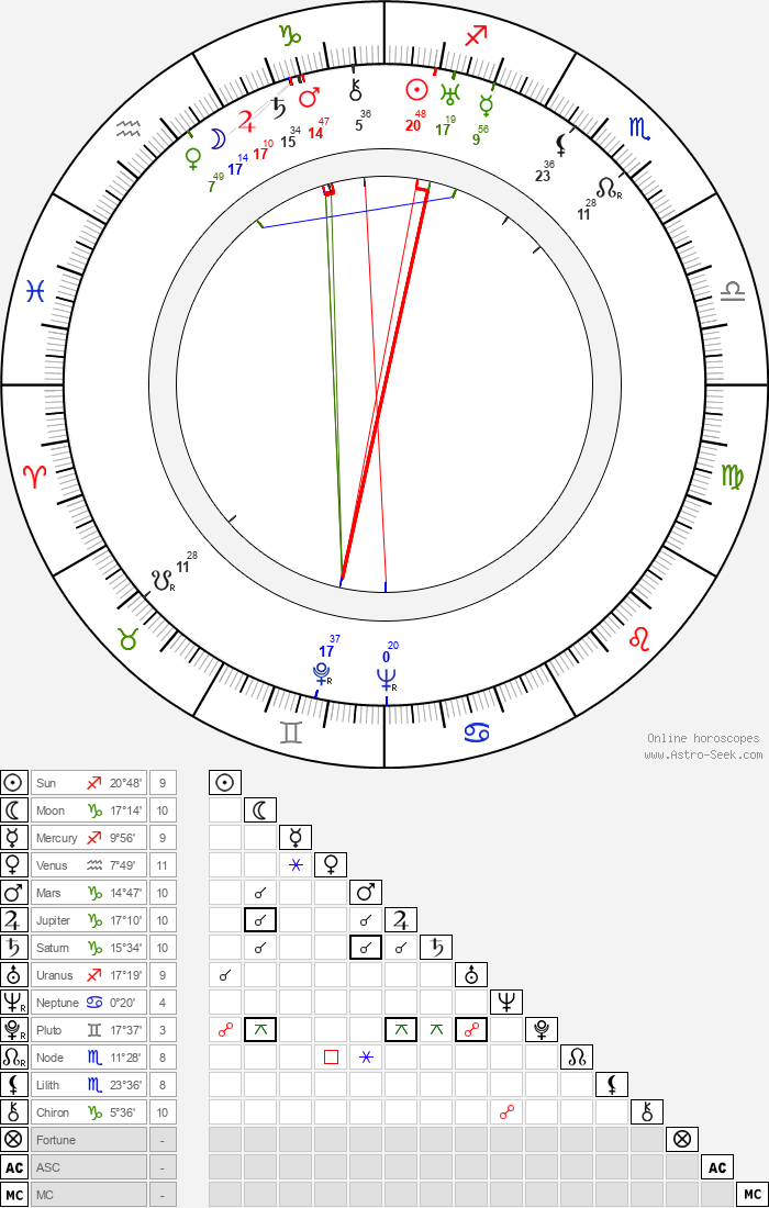 Véra Korène - Astrology Natal Birth Chart