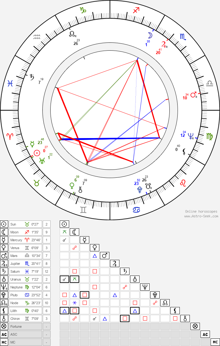 Věra Nerušilová - Astrology Natal Birth Chart