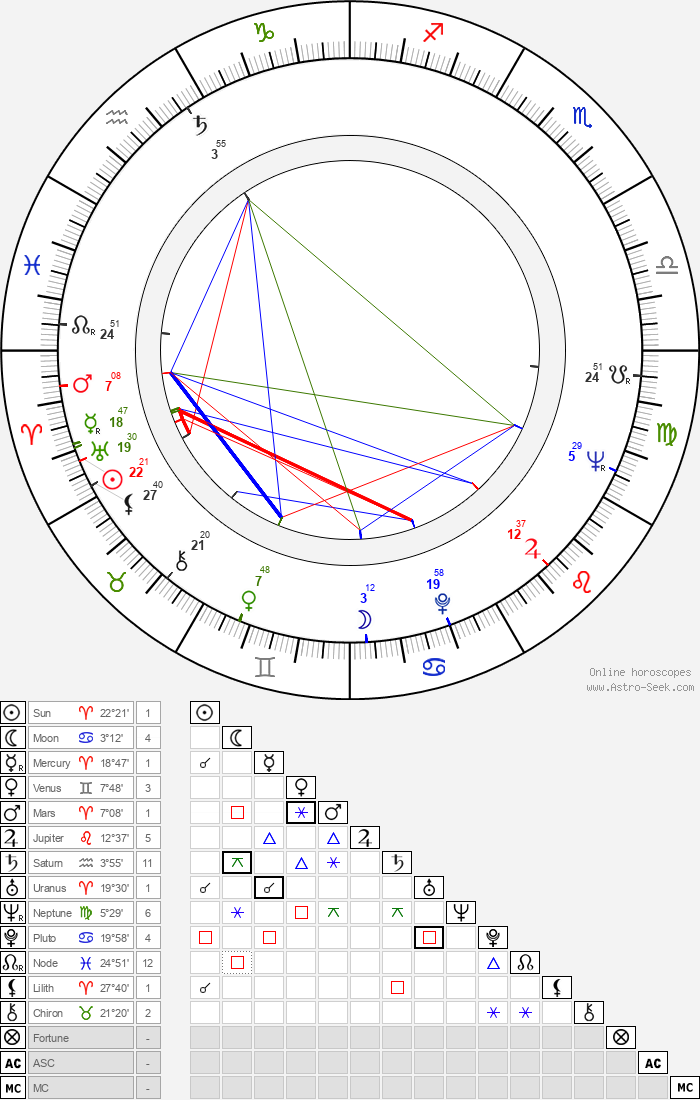 Věra Soukupová - Astrology Natal Birth Chart