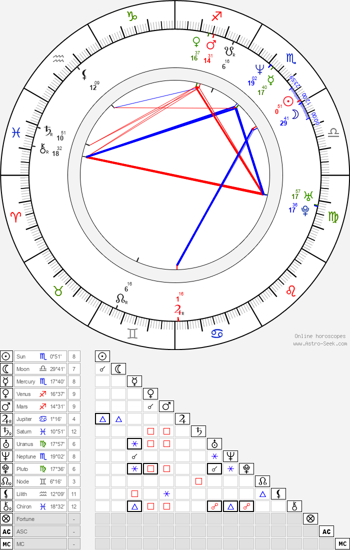 Vernice Smith - Astrology Natal Birth Chart