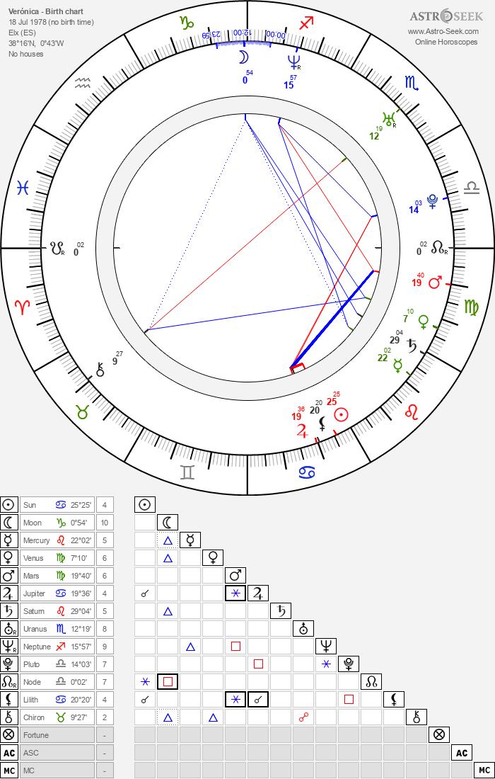 Verónica - Astrology Natal Birth Chart