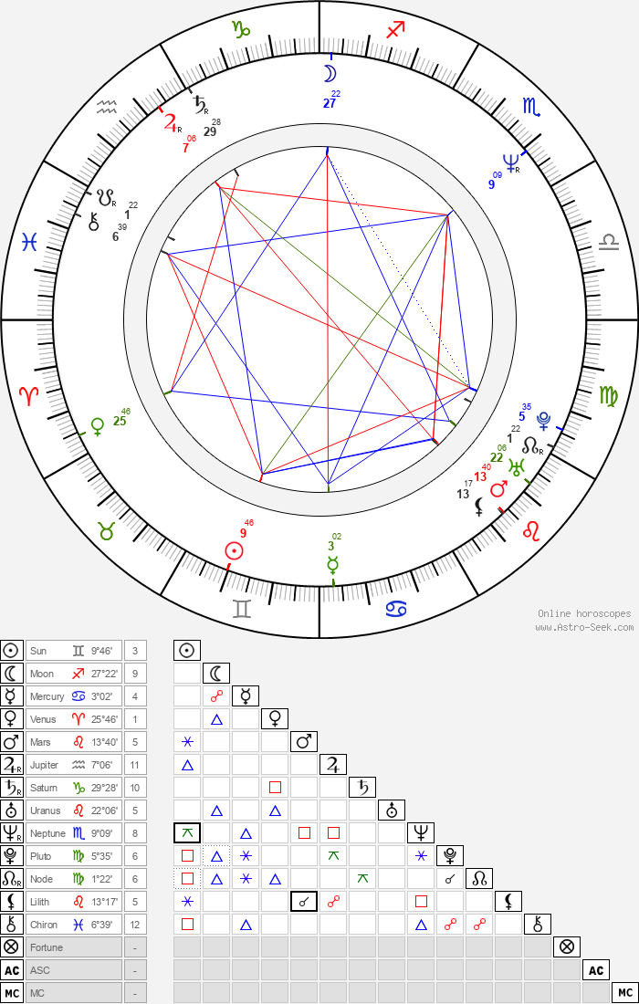 Veronika Renčová - Astrology Natal Birth Chart