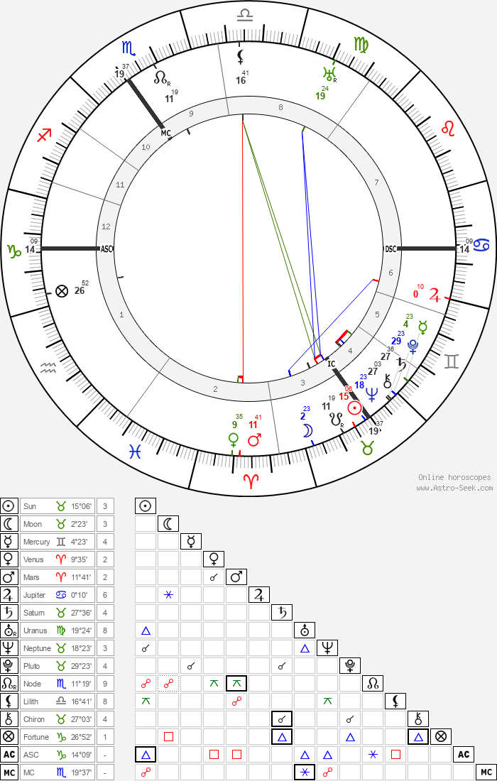 Victor Neuberg - Astrology Natal Birth Chart