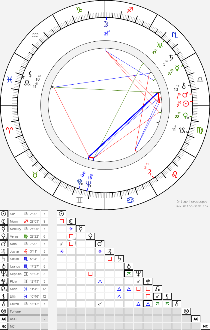 Victor Saville - Astrology Natal Birth Chart