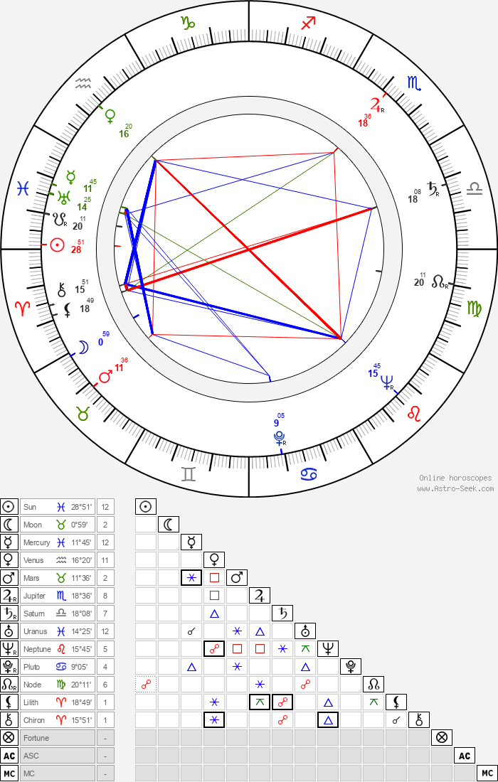 Viktor Kubal - Astrology Natal Birth Chart