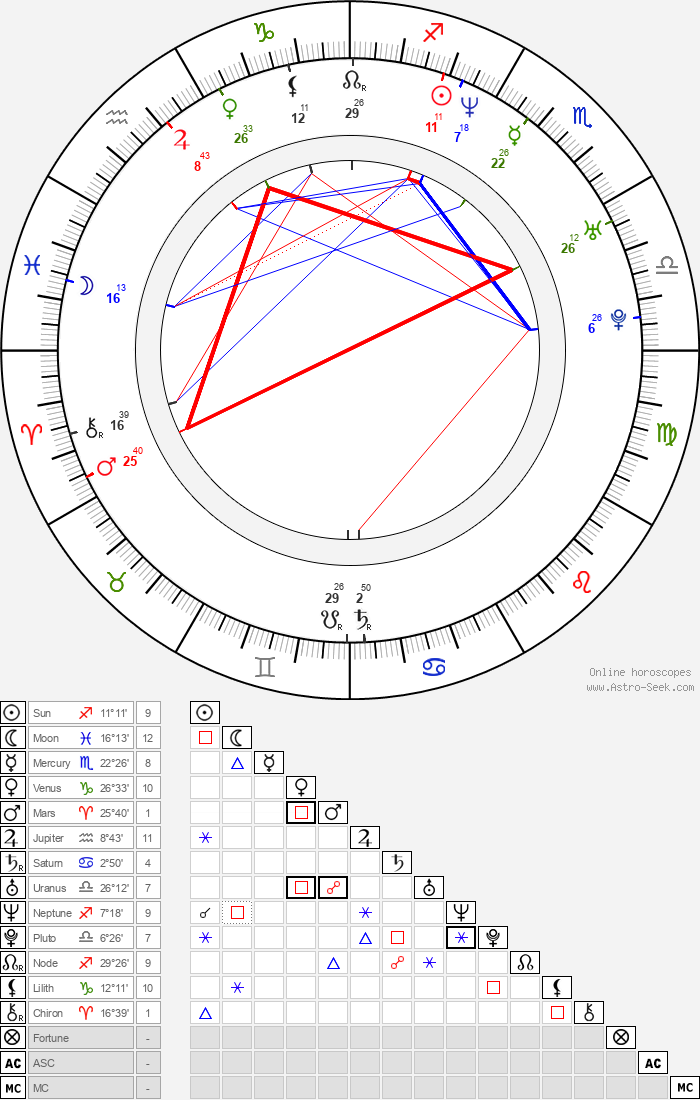 Viktor Tauš - Astrology Natal Birth Chart