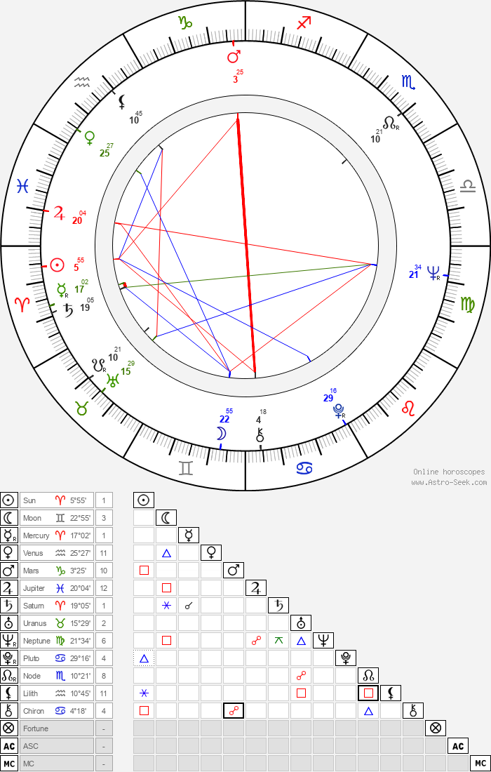 Viktor Titov - Astrology Natal Birth Chart